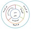 ساختار غیر سلسله مراتبی